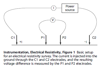 Basic setup for 4-electrode electrical resistivity survey