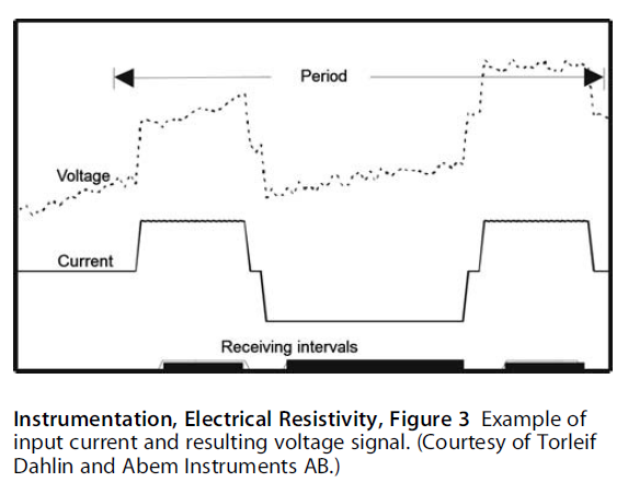 Example of input current and resulting voltage signal